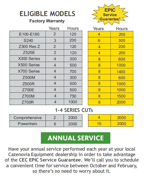 EPIC Service Guarantee Timeframe Table